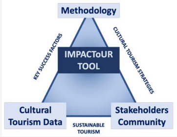 Conceptual diagram for development of IMPACTOUR tool